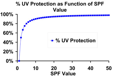 SPF vs. UV Percentage Protection